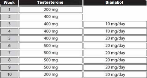 test dbol cycle