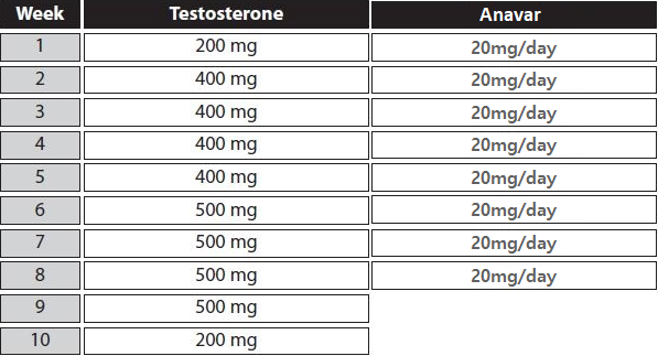 anavar testosterone cycle